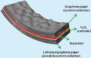 Những tiềm năng to lớn giúp Graphene thay đổi smartphone hiện tại